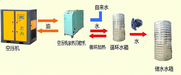 如何实施空压机余热回收节能工程
